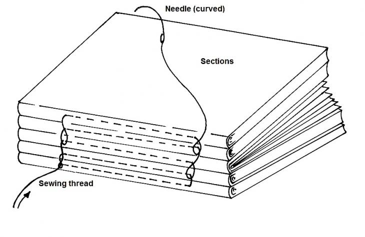 hand bookbinding a manual of instruction pdf